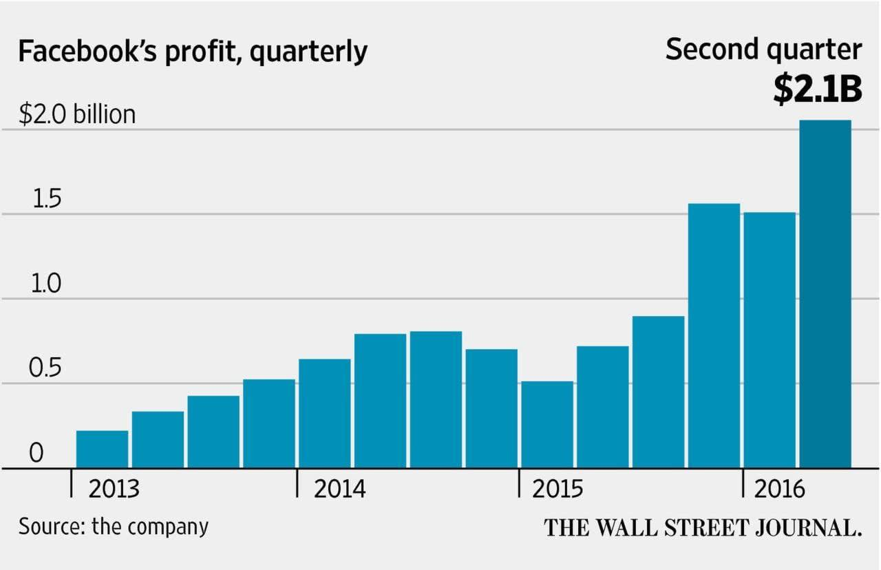 Chart Of The Day: Here's What Impressive Quarterly Earnings