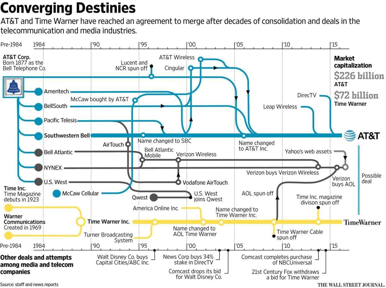 Chart Of The Day: Decades Of Consolidation In The